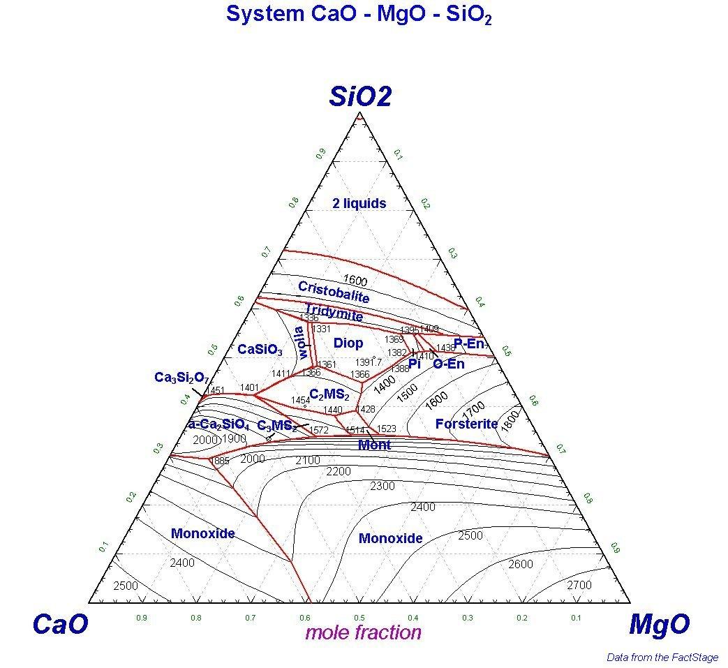 35 Feldspar Ternary Diagram